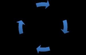 leercyclus kolb- inzicht door ervaring